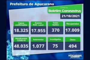Apucarana confirma mais um óbito e 42 novos casos de Covid 19 nesta quinta feira